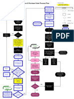 Blanket Requisitions Po Process Flow