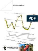 Plymouth Michigan Real Estate Statistics | June 2010
