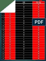 Tabla 1 Datos Gráficas 603