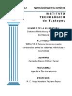 Cuadro comparativo de sistemas neumaticos e hidraulicos