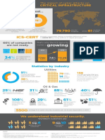 Wurldtech Impact of Cyber Attacks on Critical Infrastructure Infographic