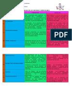 Conclusiones e Inferencias de Enfoques Curriculares.docx