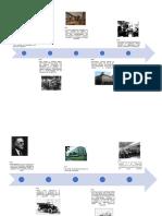 1.-Linea Del Tiempo-diseño Industrial