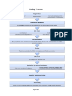 GRIHA Rating Process
