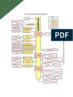 3D Model Centered Engineering Development