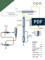 Aroma Distillation