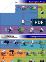 Warehouse Business Process Inbound and Shipment