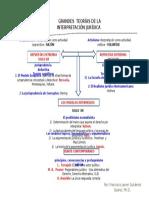 Esquema Autores y Teorias de La Interpretacion (1)