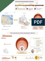 16-07-05 FN Education Timeline - Engagement Processes v1-2