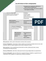 Les processus de lecture et leurs composantes.pdf