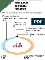 Accidentes de tránsito aumentan en Medellín