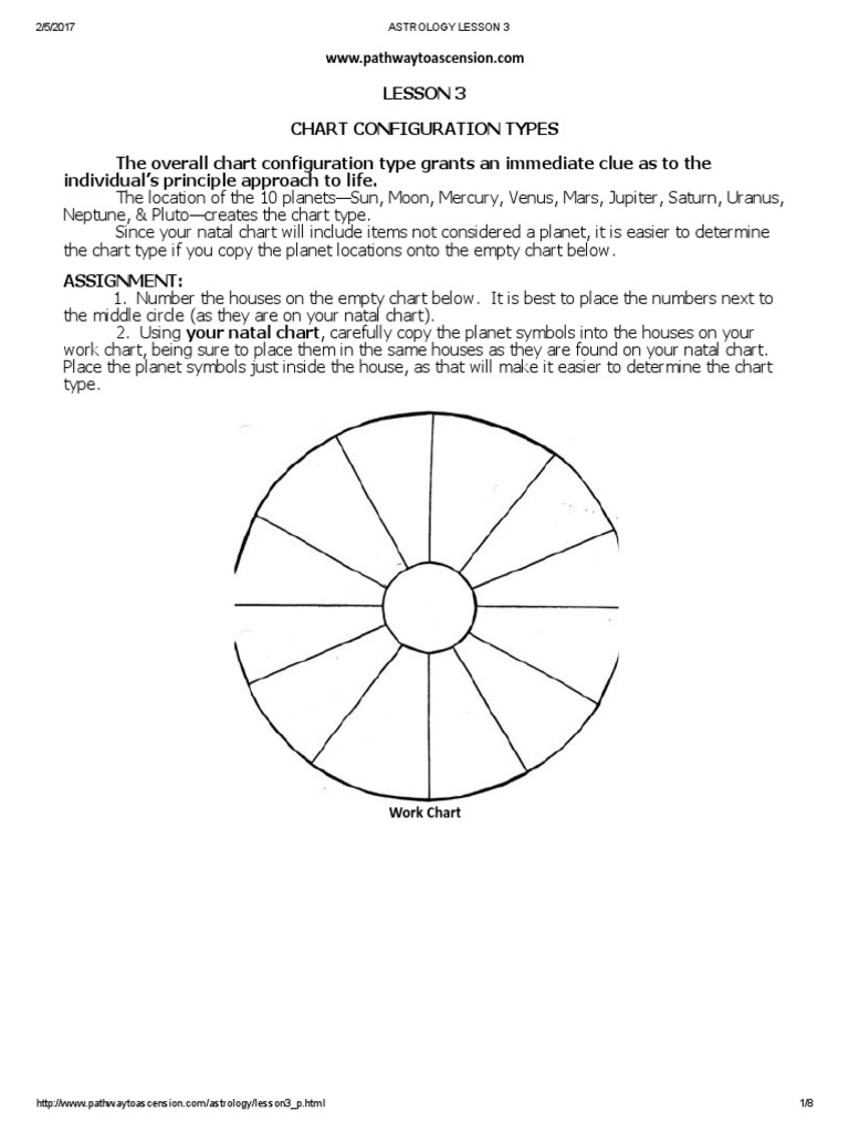 Astrology lesson 3 astrological sign planets in astrology nvjuhfo Gallery