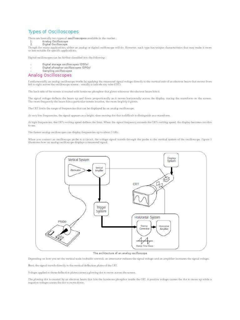 types of oscilloscopes cathode ray tube analog to digital converter Oscilloscope Screenshot