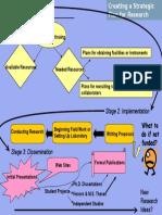 Research Planning Flowchart