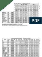Bitumen Price List Wef 01-01-2010 to 16-06-2010