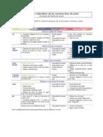 Etapes_et_calendrier Du Plan de Formation