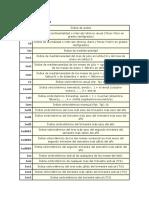 Indices bioclimáticos