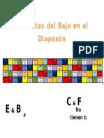 Posicion de Las Notas en El Diapason