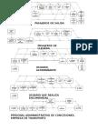 Diagramas de Actividades terminal terrestre