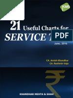 27-useful-charts-of-Service-Tax-2016-17.pdf