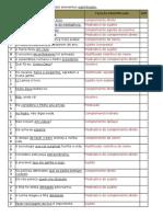 Identifique a Função Sintática Dos Elementos Sublinhados - Correção