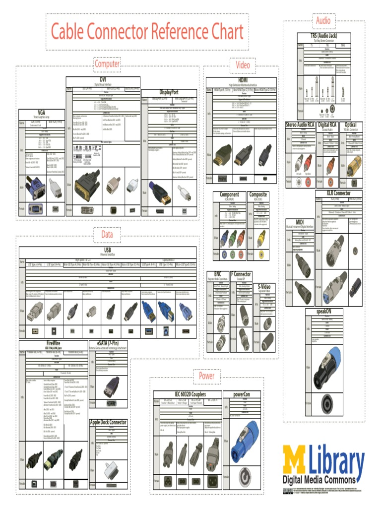 Cable Connector Chart : Cable connector reference chart pdf hdmi display