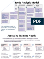 Training Need Analysis Model