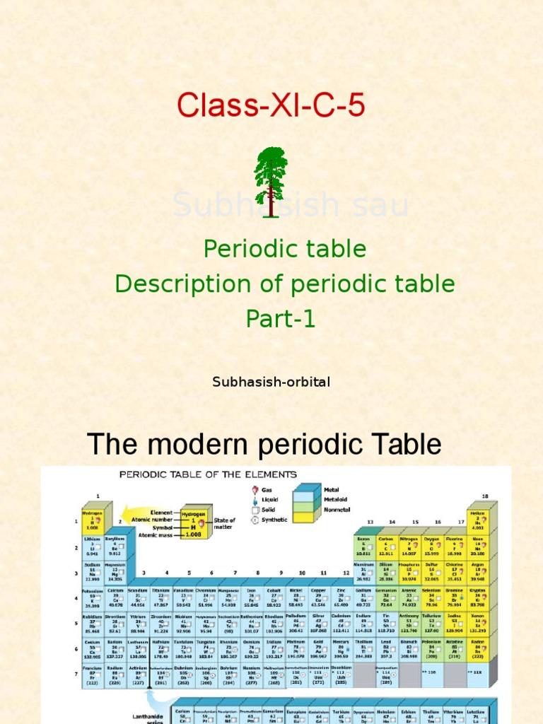 Class xi 5 transition metals periodic table urtaz Choice Image