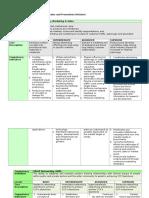 Competency Indicator (Sales & Promo - Mktg.)