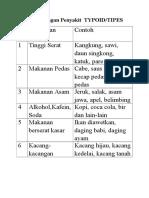 Tabel Pantangan Penyakit TYPOID