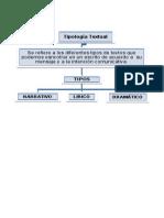 Tipología Textual. Cuadro