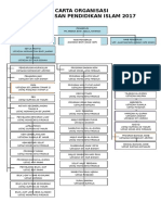 Carta Organisasi PAI SK Sulaiman 2017