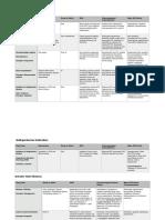 CV Pharmacology Drugs