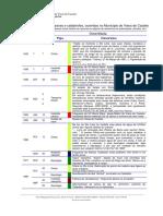 Acidentes Acidentes Graves e Catastrofes 1642 a 1997 Fontes Da Imprensa 1