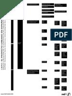 Victoriano Sainz Gutierrez - mapa conceptual - el proyecto urbano en españa Cap 1