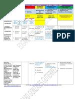 procesospedagogicosyprocesosdidacticosporareascurriculares-160630041304.docx