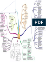 MINDMAP CKD (Chronic Kidney Disease)