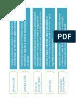 Tabla de Competencia Digital Javier Touron