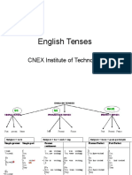 English Tenses Charts