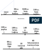 Linea de Tiempo. Historia de La Escritura