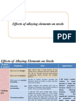 Alloying Elements (1)