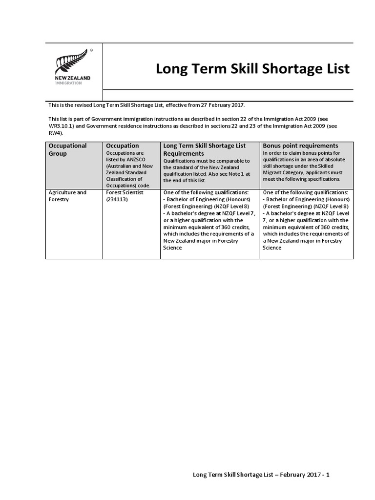 Long Term Skill Shortage List | Diploma | Academic Degree
