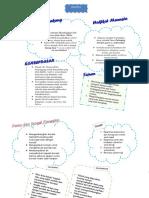 Mind Map Model Konseling Behavior, Realita dan AT