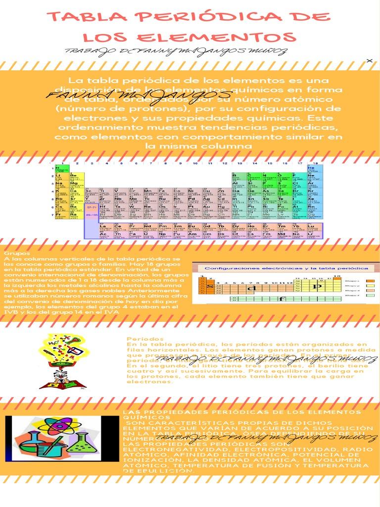 Tabla peridica grupos o familias y periodos urtaz Gallery