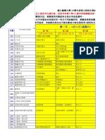 筆試科目節次分配表
