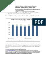 Cdc Pphf Funding Impact