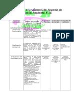 Principales instrumentos del Sistema de Gestión Ambiental FISE.doc