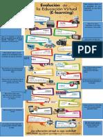 Infografia Evolucion de La Educacion Virtual