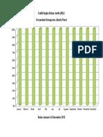 Grafik Abj Puskesmas Kemayoran Tahun 2015