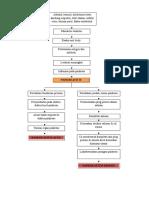 Pathway Pankreatitis